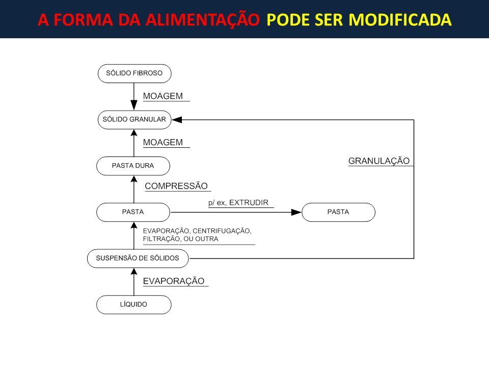 A FORMA DA ALIMENTAÇÃO PODE SER MODIFICADA