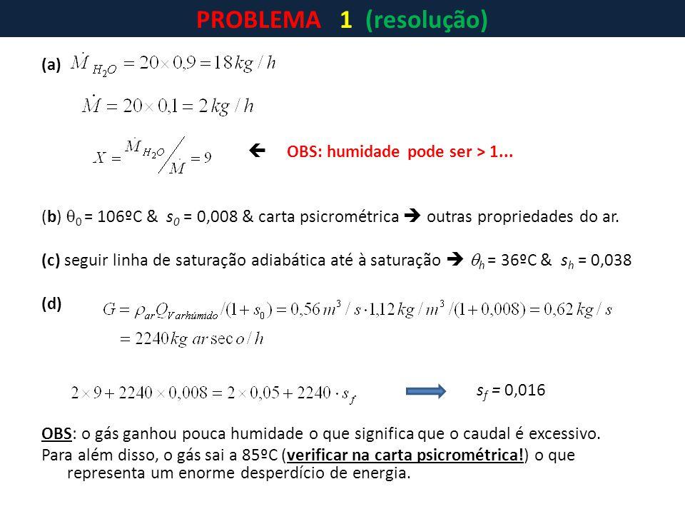 (a)  OBS: humidade pode ser > 1... (b)  0 = 106ºC & s 0 = 0,008 & carta psicrométrica  outras propriedades do ar. (c) seguir linha de saturação adi