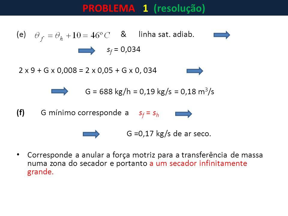 (e) & linha sat. adiab. s f = 0,034 2 x 9 + G x 0,008 = 2 x 0,05 + G x 0, 034 G = 688 kg/h = 0,19 kg/s = 0,18 m 3 /s (f) G mínimo corresponde a s f =