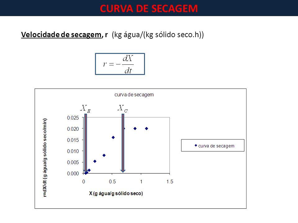 Velocidade de secagem, r (kg água/(kg sólido seco.h)) CURVA DE SECAGEM