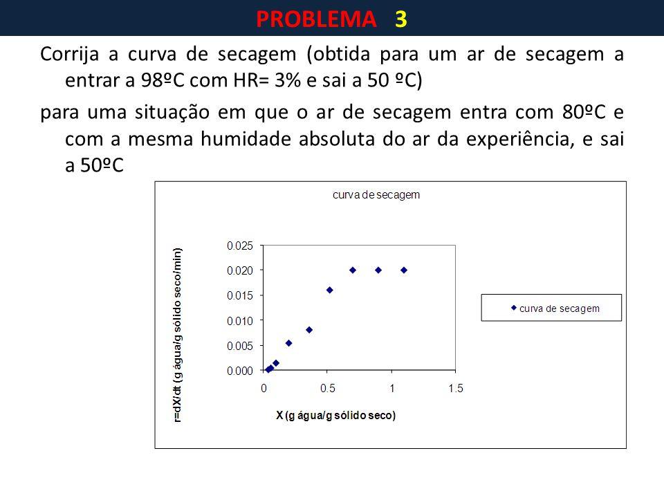 Corrija a curva de secagem (obtida para um ar de secagem a entrar a 98ºC com HR= 3% e sai a 50 ºC) para uma situação em que o ar de secagem entra com