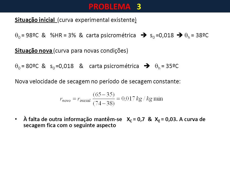 Situação inicial (curva experimental existente)  0 = 98ºC & %HR = 3% & carta psicrométrica  s 0 =0,018   h = 38ºC Situação nova (curva para novas