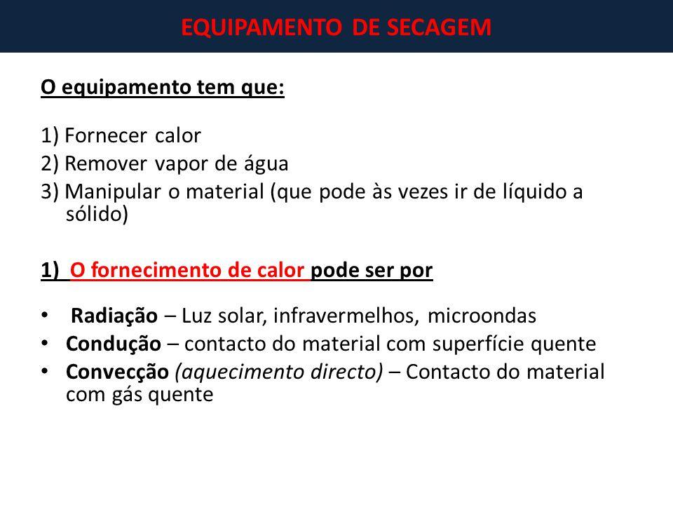 O equipamento tem que: 1) Fornecer calor 2) Remover vapor de água 3) Manipular o material (que pode às vezes ir de líquido a sólido) 1) O fornecimento
