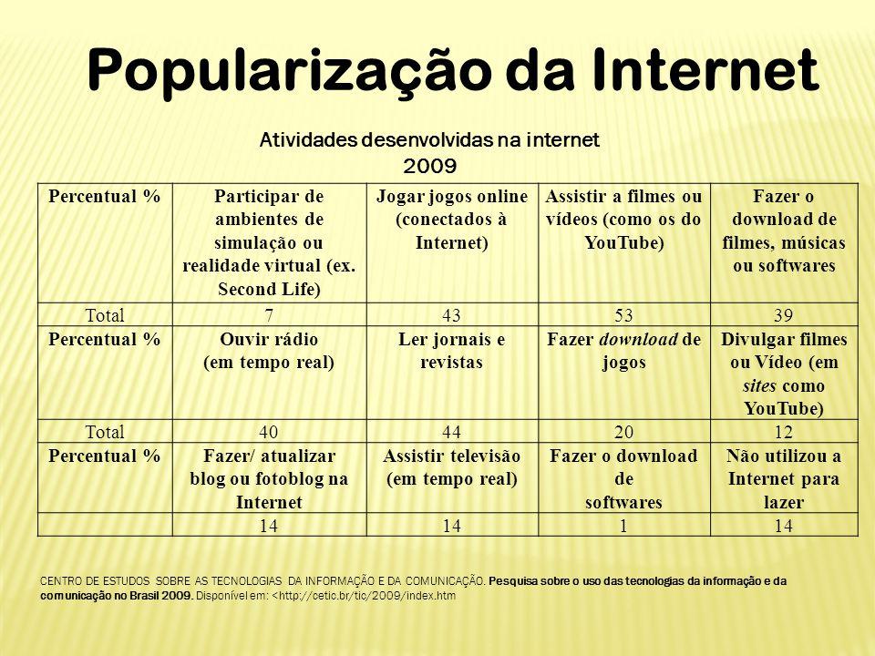 Popularização da Internet Atividades desenvolvidas na internet 2009 CENTRO DE ESTUDOS SOBRE AS TECNOLOGIAS DA INFORMAÇÃO E DA COMUNICAÇÃO. Pesquisa so