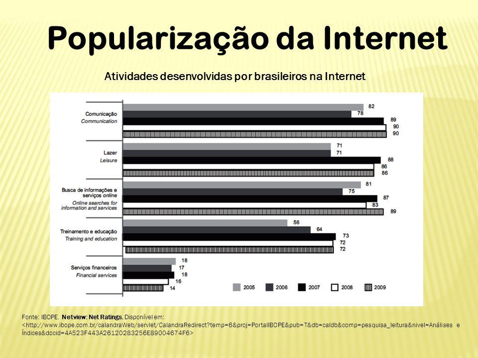 Popularização da Internet Atividades desenvolvidas por brasileiros na Internet Fonte: IBOPE. Netview: Net Ratings. Disponível em: