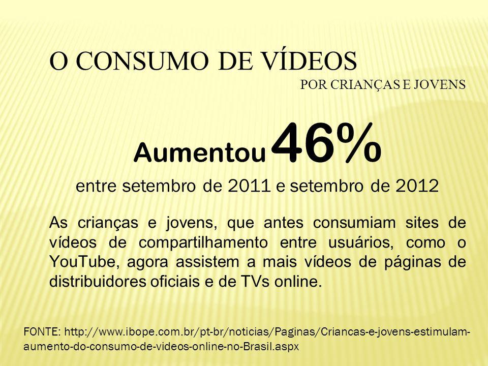  O CONSUMO DE VÍDEOS POR CRIANÇAS E JOVENS Aumentou 46% entre setembro de 2011 e setembro de 2012 As crianças e jovens, que antes consumiam sites de