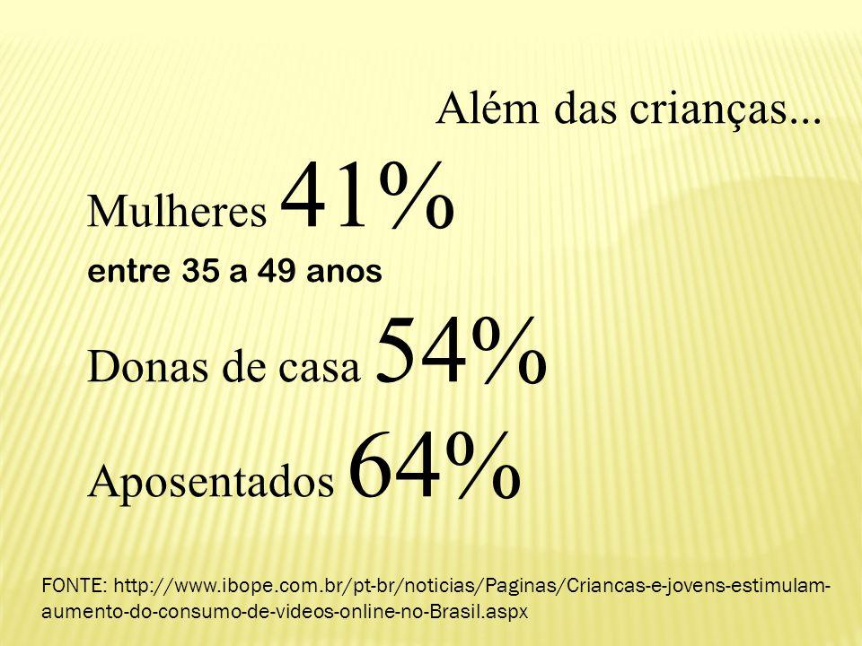  Além das crianças... Mulheres 41% entre 35 a 49 anos Donas de casa 54% Aposentados 64% FONTE: http://www.ibope.com.br/pt-br/noticias/Paginas/Crianca