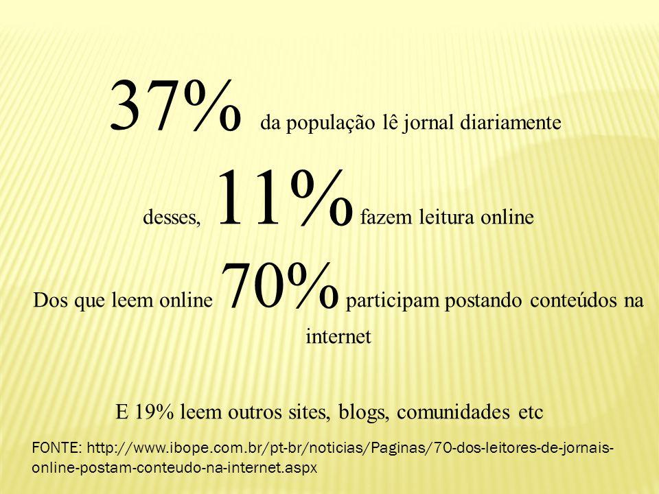 37% da população lê jornal diariamente desses, 11% fazem leitura online Dos que leem online 70% participam postando conteúdos na internet E 19% leem o