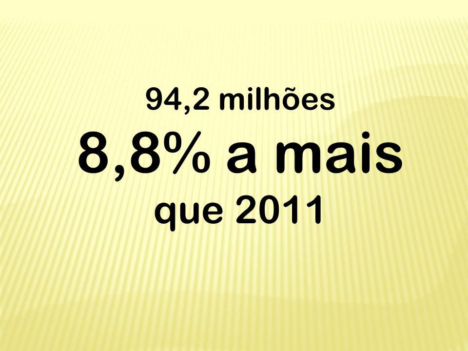 94,2 milhões 8,8% a mais que 2011