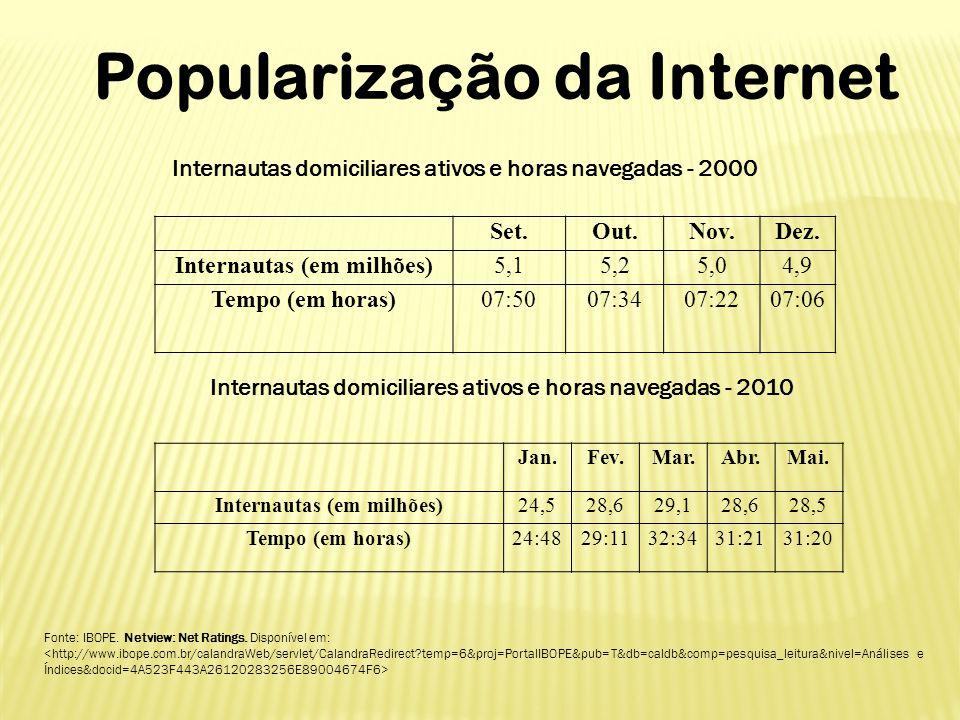 Popularização da Internet Internautas domiciliares ativos e horas navegadas - 2000 Set.Out.Nov.Dez. Internautas (em milhões)5,15,25,04,9 Tempo (em hor