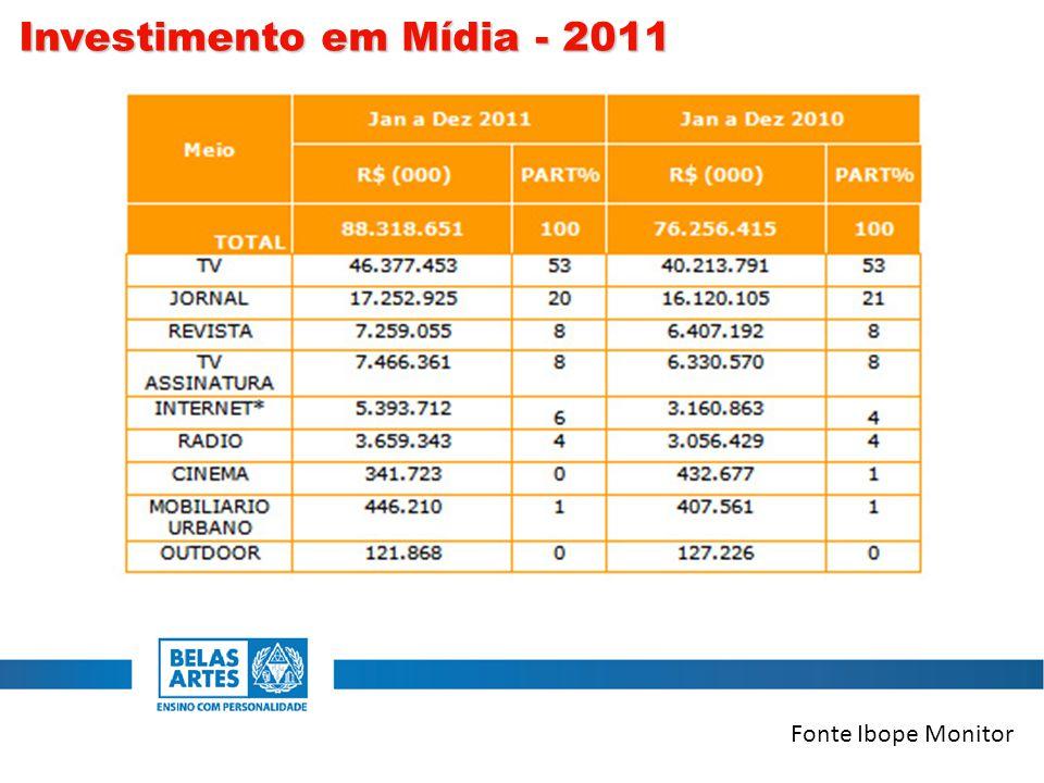 Fonte Ibope Monitor Investimento em Mídia - 2011