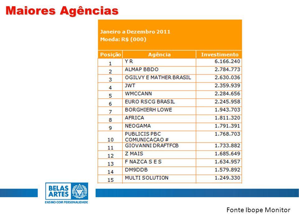 Fonte Ibope Monitor Maiores Agências