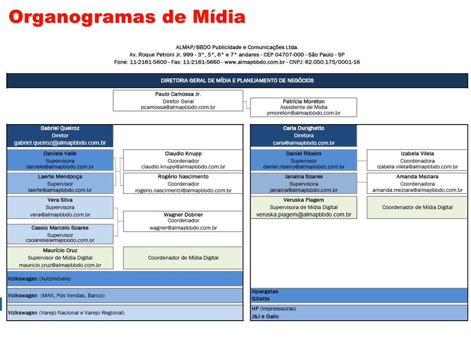 Organogramas de Mídia