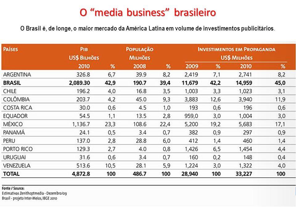 O Brasil é, de longe, o maior mercado da América Latina em volume de investimentos publicitários.