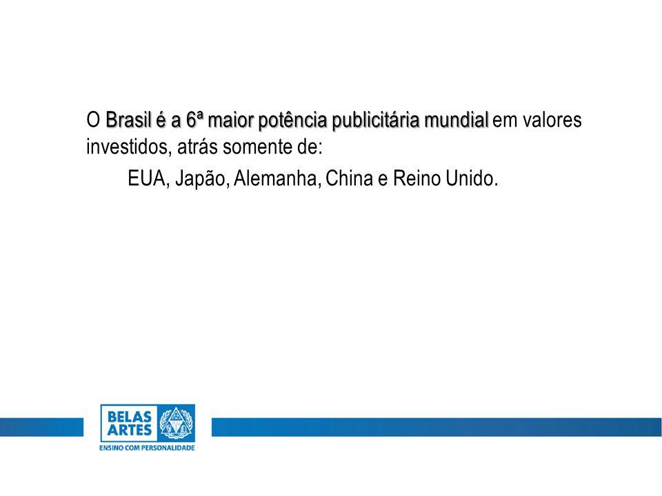 Brasil é a 6ª maior potência publicitária mundial O Brasil é a 6ª maior potência publicitária mundial em valores investidos, atrás somente de: EUA, Japão, Alemanha, China e Reino Unido.