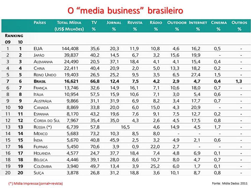 Fonte: Midia Dados 2011 O media business brasileiro (*) Midia Impressa (jornal+revista)