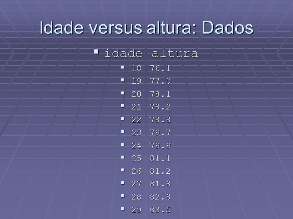 Idade versus altura: Dados  idadealtura  1876.1  1977.0  2078.1  2178.2  2278.8  2379.7  2479.9  2581.1  2681.2  2781.8  2882.8  2983.5