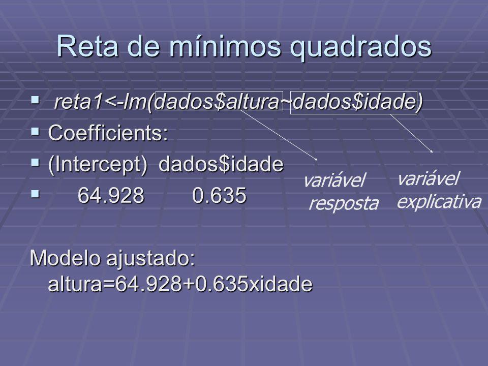 Reta de mínimos quadrados  reta1<-lm(dados$altura~dados$idade)  Coefficients:  (Intercept) dados$idade  64.928 0.635 Modelo ajustado: altura=64.92