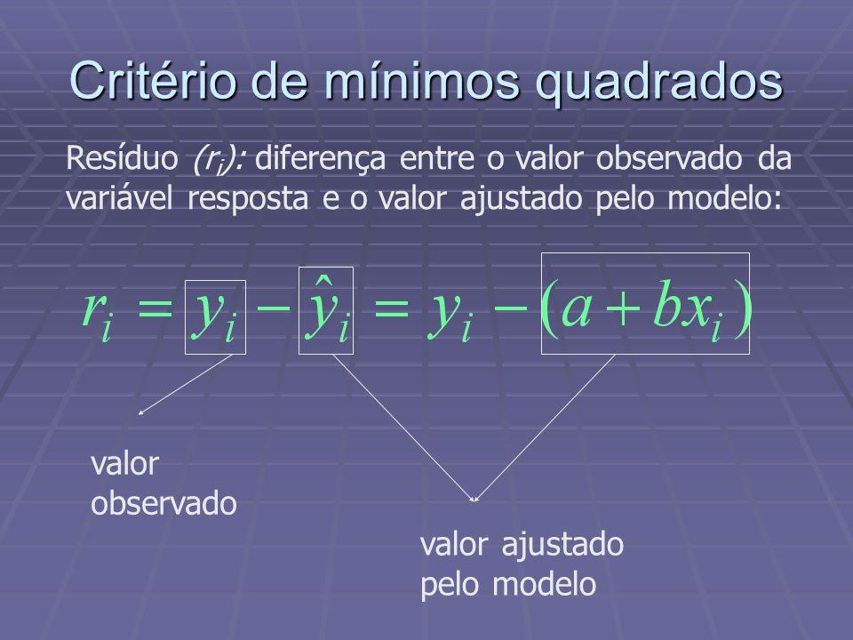 Critério de mínimos quadrados Resíduo (r i ): diferença entre o valor observado da variável resposta e o valor ajustado pelo modelo: valor observado valor ajustado pelo modelo