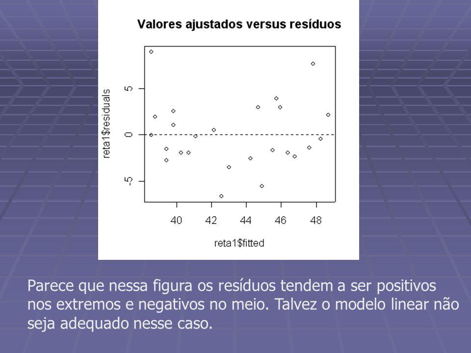 Parece que nessa figura os resíduos tendem a ser positivos nos extremos e negativos no meio. Talvez o modelo linear não seja adequado nesse caso.