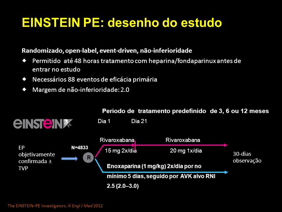 EINSTEIN PE: desenho do estudo Randomizado, open-label, event-driven, não-inferioridade  Permitido até 48 horas tratamento com heparina/fondaparinux antes de entrar no estudo  Necessários 88 eventos de eficácia primária  Margem de não-inferioridade: 2.0 Periodo de tratamento predefinido de 3, 6 ou 12 meses 15 mg 2x/dia Rivaroxabana Dia 1Dia 21 Enoxaparina (1 mg/kg) 2x/dia por no mínimo 5 dias, seguido por AVK alvo RNI 2.5 (2.0–3.0) 20 mg 1x/dia N=4833 Rivaroxabana R EP objetivamente confirmada ± TVP 30-dias observação The EINSTEIN–PE Investigators.