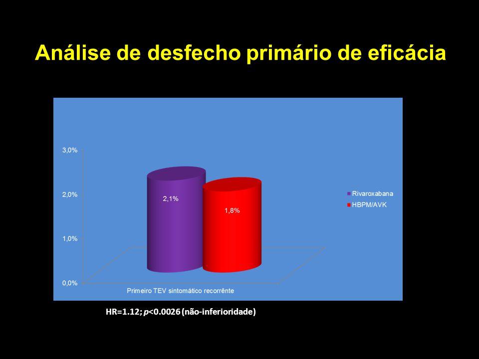 Análise de desfecho primário de eficácia HR=1.12; p<0.0026 (não-inferioridade) 1.12 (0,75 – 1,69)