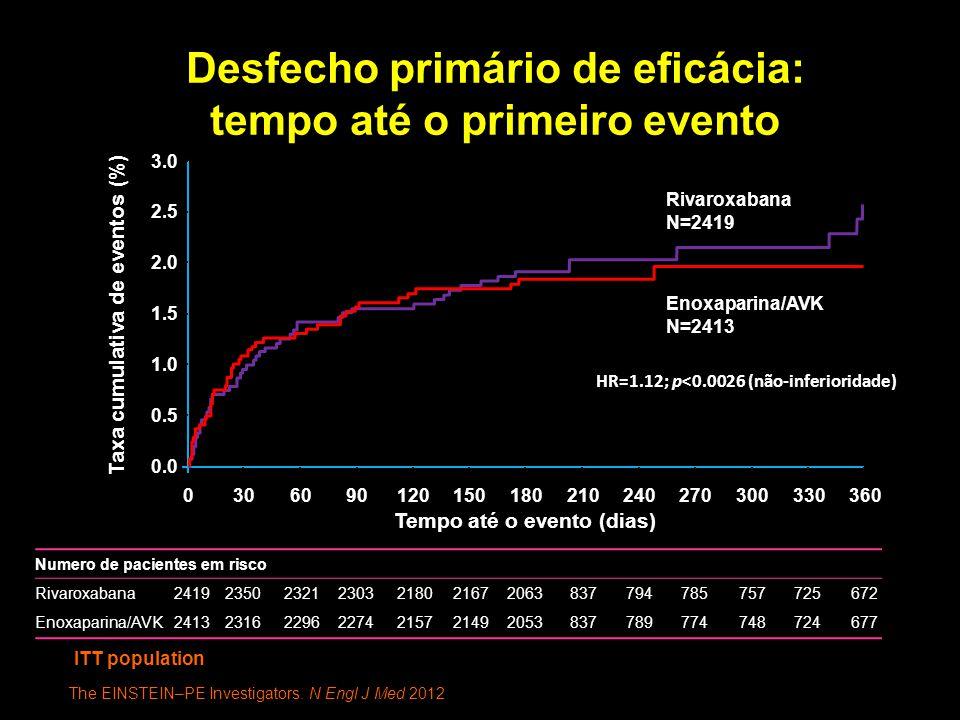 Desfecho primário de eficácia: tempo até o primeiro evento ITT population 3.0 2.5 2.0 1.5 1.0 0.0 0.5 0306090120150180210240270300330360 Numero de pacientes em risco Rivaroxabana2419235023212303218021672063837794785757725672 Enoxaparina/AVK2413231622962274215721492053837789774748724677 Taxa cumulativa de eventos (%) Tempo até o evento (dias) Rivaroxabana N=2419 Enoxaparina/AVK N=2413 HR=1.12; p<0.0026 (não-inferioridade) The EINSTEIN–PE Investigators.