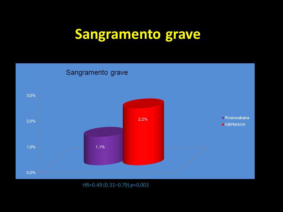 Sangramento grave HR=0.49 (0.31–0.79) p=0.003 Sangramento grave