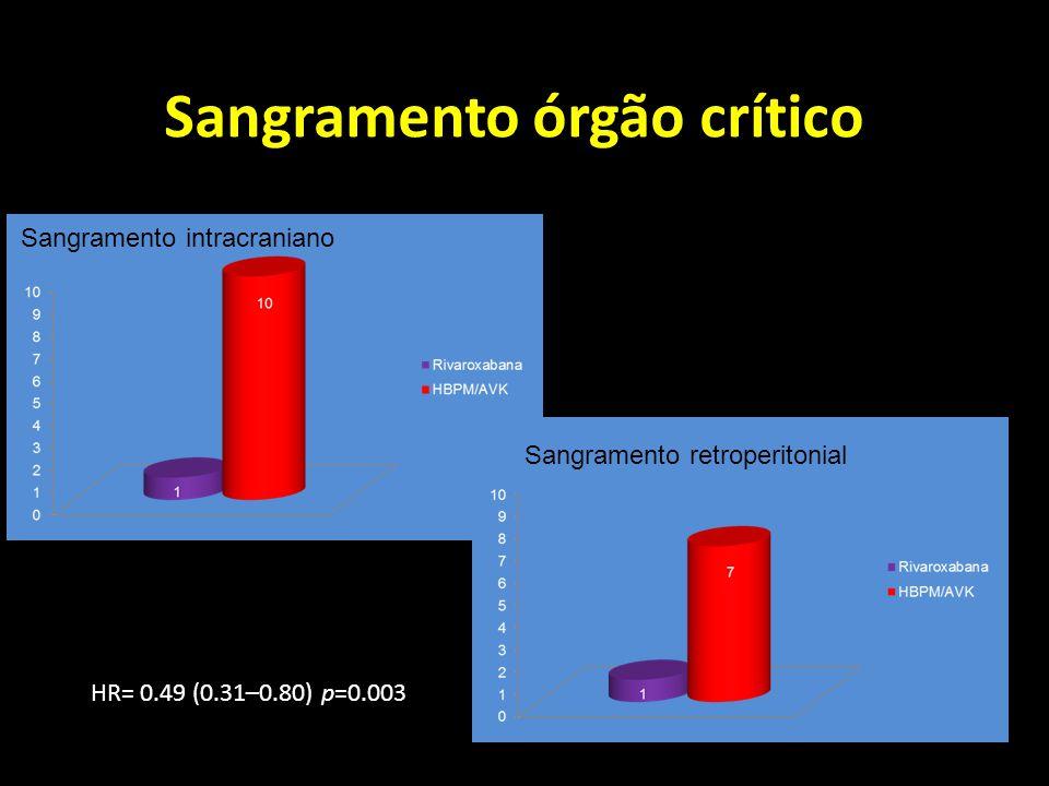 Sangramento órgão crítico HR= 0.49 (0.31–0.80) p=0.003 Sangramento intracraniano Sangramento retroperitonial
