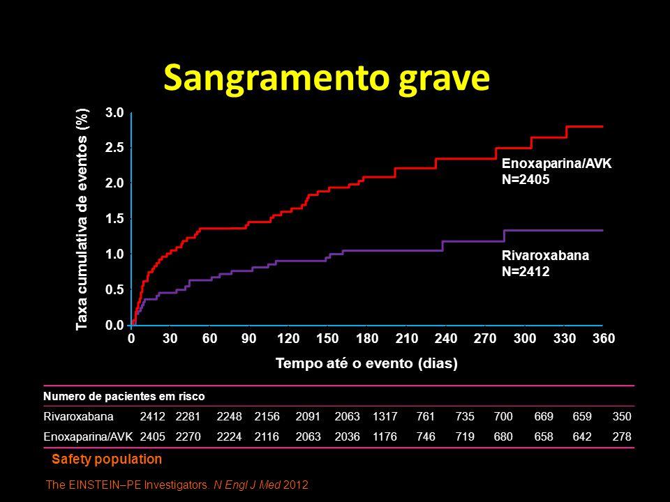 Sangramento grave Safety population 3.0 2.5 2.0 1.5 1.0 0.0 0.5 0306090120150180210240270300330360 Taxa cumulativa de eventos (%) Tempo até o evento (dias) Rivaroxabana N=2412 Enoxaparina/AVK N=2405 Numero de pacientes em risco Rivaroxabana2412228122482156209120631317761735700669659350 Enoxaparina/AVK2405227022242116206320361176746719680658642278 The EINSTEIN–PE Investigators.