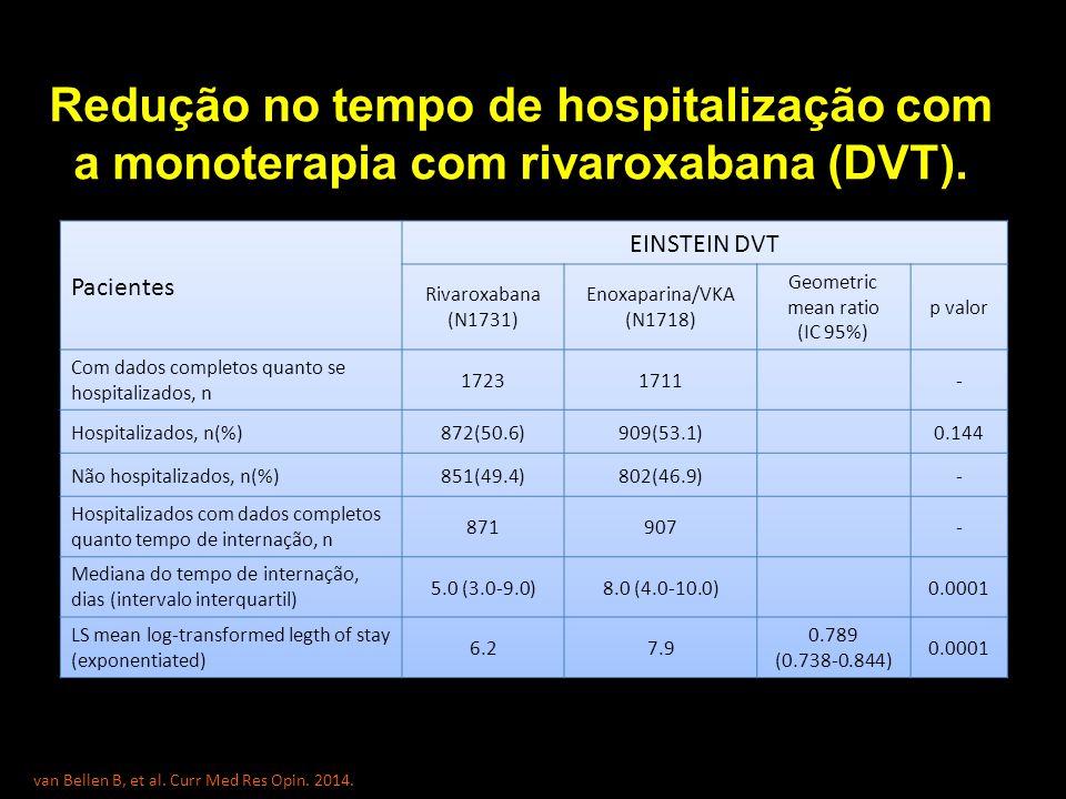Redução no tempo de hospitalização com a monoterapia com rivaroxabana (DVT).