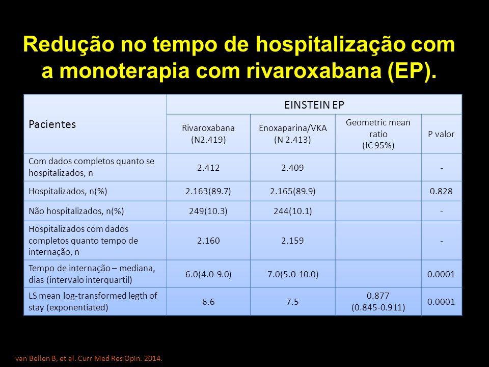 Redução no tempo de hospitalização com a monoterapia com rivaroxabana (EP).