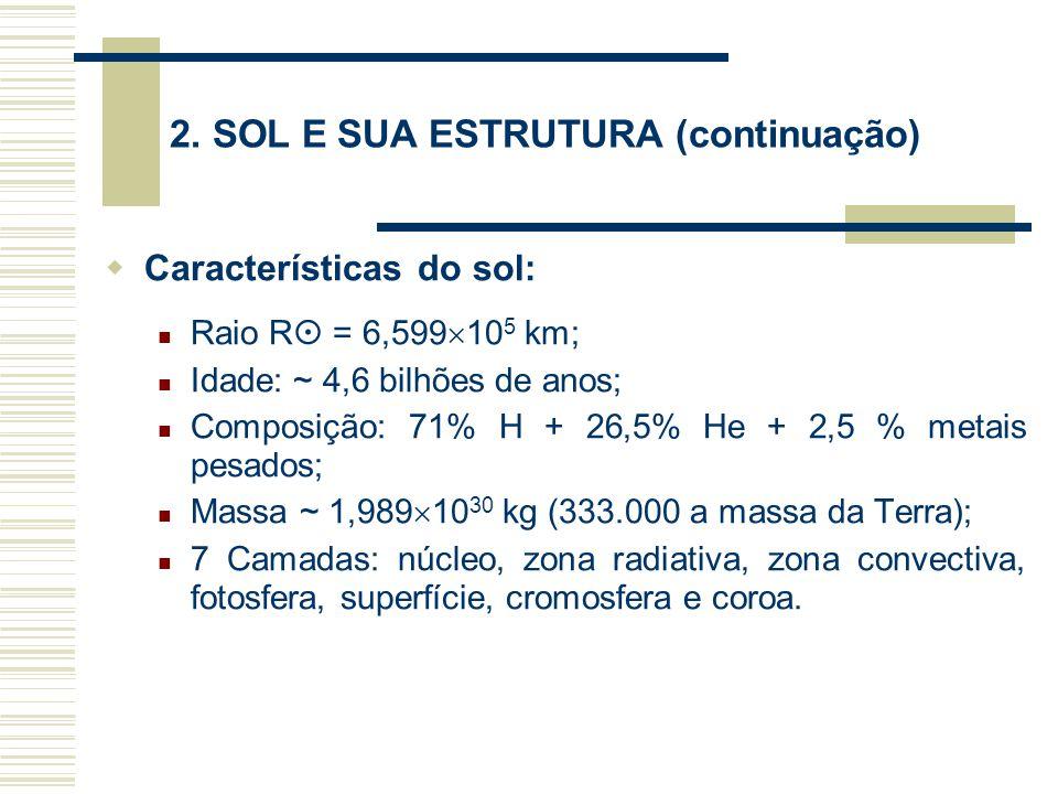 2. SOL E SUA ESTRUTURA (continuação)  Características do sol: Raio R  = 6,599  10 5 km; Idade: ~ 4,6 bilhões de anos; Composição: 71% H + 26,5% He