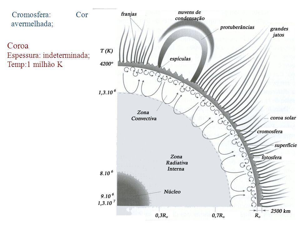 Cromosfera: Cor avermelhada; Coroa Espessura: indeterminada; Temp:1 milhão K