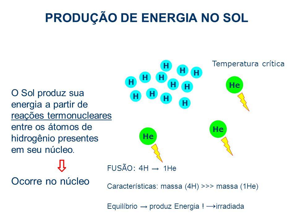 O Sol produz sua energia a partir de reações termonucleares entre os átomos de hidrogênio presentes em seu núcleo. ⇩ Ocorre no núcleo H H H H PRODUÇÃO