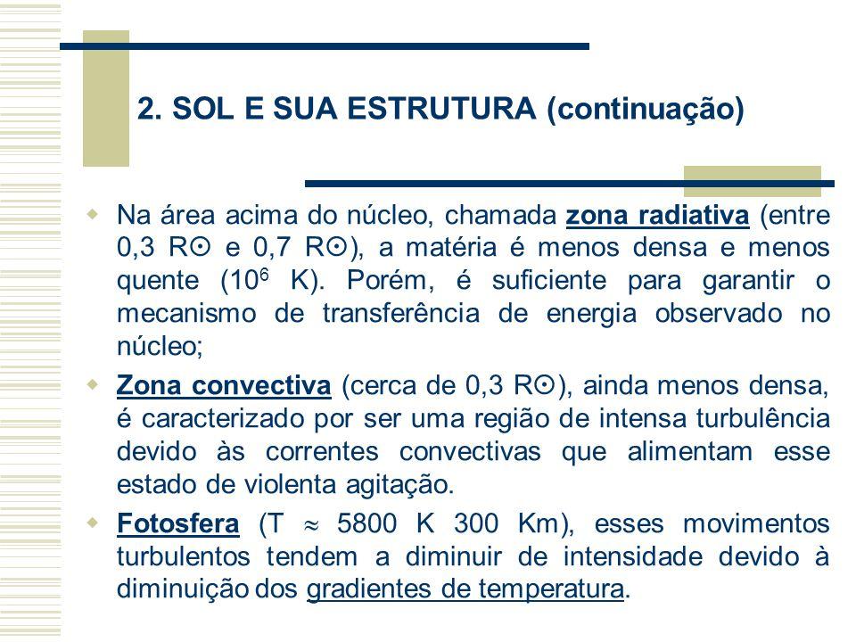 2. SOL E SUA ESTRUTURA (continuação)  Na área acima do núcleo, chamada zona radiativa (entre 0,3 R  e 0,7 R  ), a matéria é menos densa e menos que