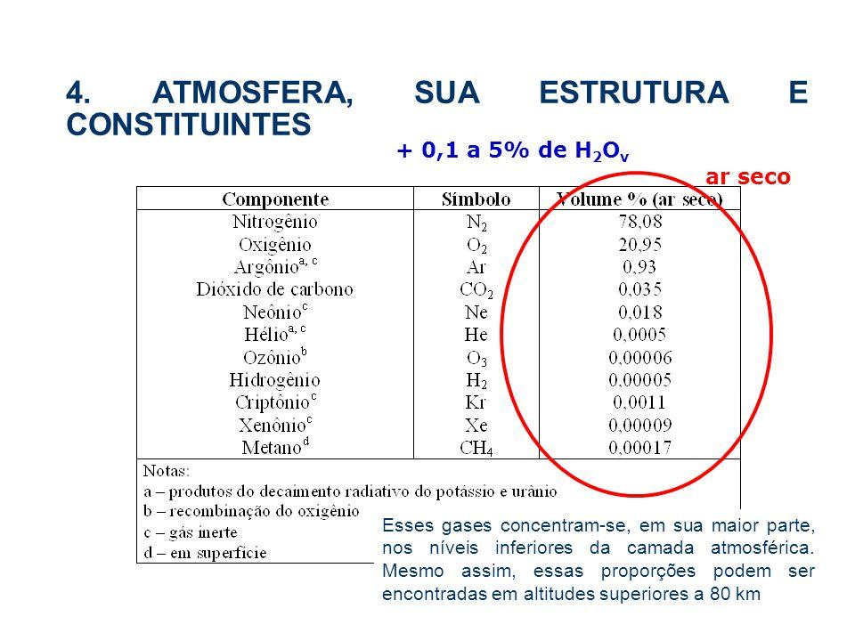 4. ATMOSFERA, SUA ESTRUTURA E CONSTITUINTES + 0,1 a 5% de H 2 O v ar seco Esses gases concentram-se, em sua maior parte, nos níveis inferiores da cama