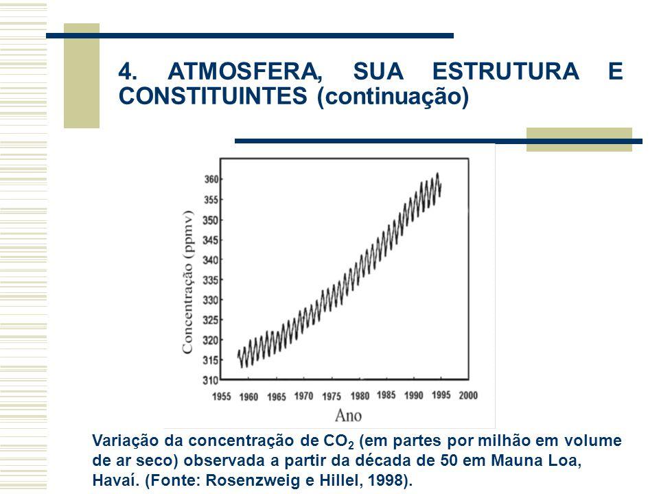 4. ATMOSFERA, SUA ESTRUTURA E CONSTITUINTES (continuação) Variação da concentração de CO 2 (em partes por milhão em volume de ar seco) observada a par