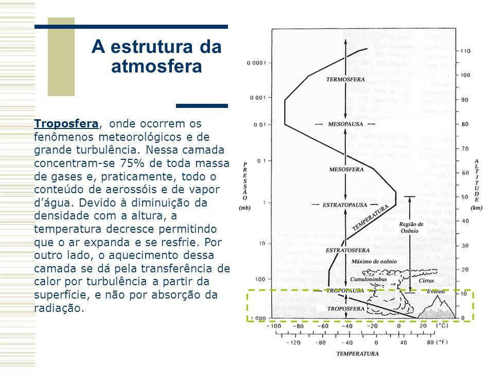 A estrutura da atmosfera Troposfera, onde ocorrem os fenômenos meteorológicos e de grande turbulência. Nessa camada concentram-se 75% de toda massa de