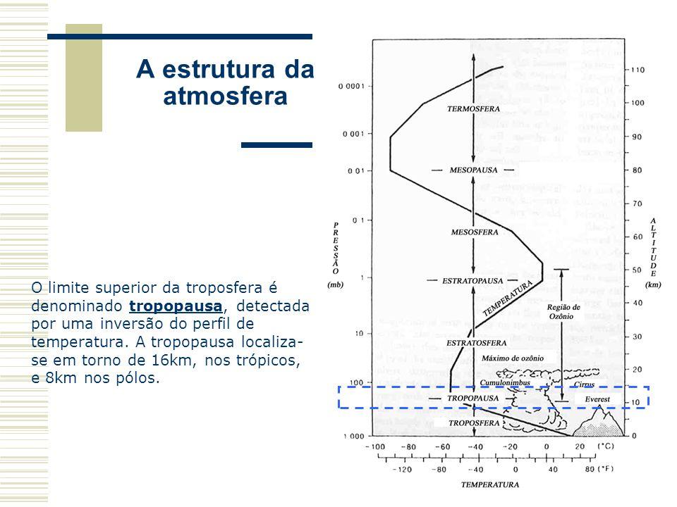 O limite superior da troposfera é denominado tropopausa, detectada por uma inversão do perfil de temperatura. A tropopausa localiza- se em torno de 16