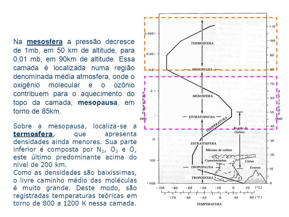 Sobre a mesopausa, localiza-se a termosfera, que apresenta densidades ainda menores. Sua parte inferior é composta por N 2, O 2 e O, este último predo