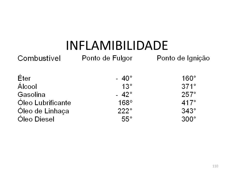 109 INFLAMABILIDADE Todos os materiais combustíveis possuem características próprias de inflamabilidade e estas características são definidas baseando-se em três pontos, são eles: PONTO DE FULGOR; PONTO DE COMBUSTÃO; PONTO DE IGNIÇÃO.