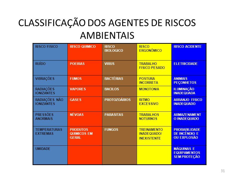 30 Classificação dos Agentes de Riscos Ambientais Os riscos ambientais são classificados segundo a sua natureza e forma com que atuam no organismo humano.