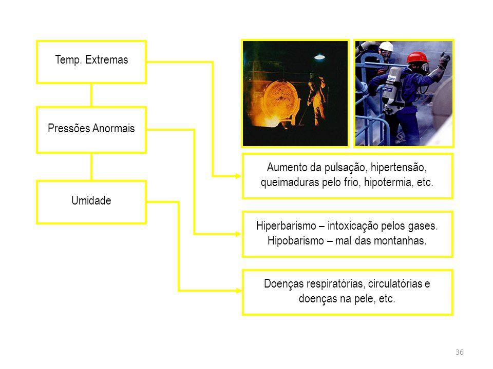 35 Agentes Físicos – São diversas formas de energia a que possa estar expostos os trabalhadores. Ex: Ruído Vibrações Rad. Ionizantes e Não Ionizantes