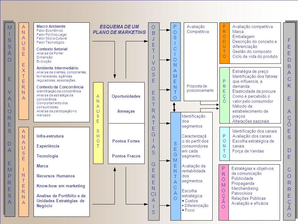 Vaca Leiteira Ponto de Interrogação Alta Estrela Etapa 1 – Matriz de Crescimento- Participação do BCG Taxa de crescimento do mercado Alta Baixa Cachor