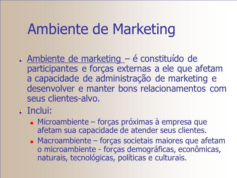 Ambiente de Marketing Macro ambiente Micro ambiente Econômico Demográfico Ecológico Tecnológico Político Sociocultural Clientes Concorrentes Fornecedo