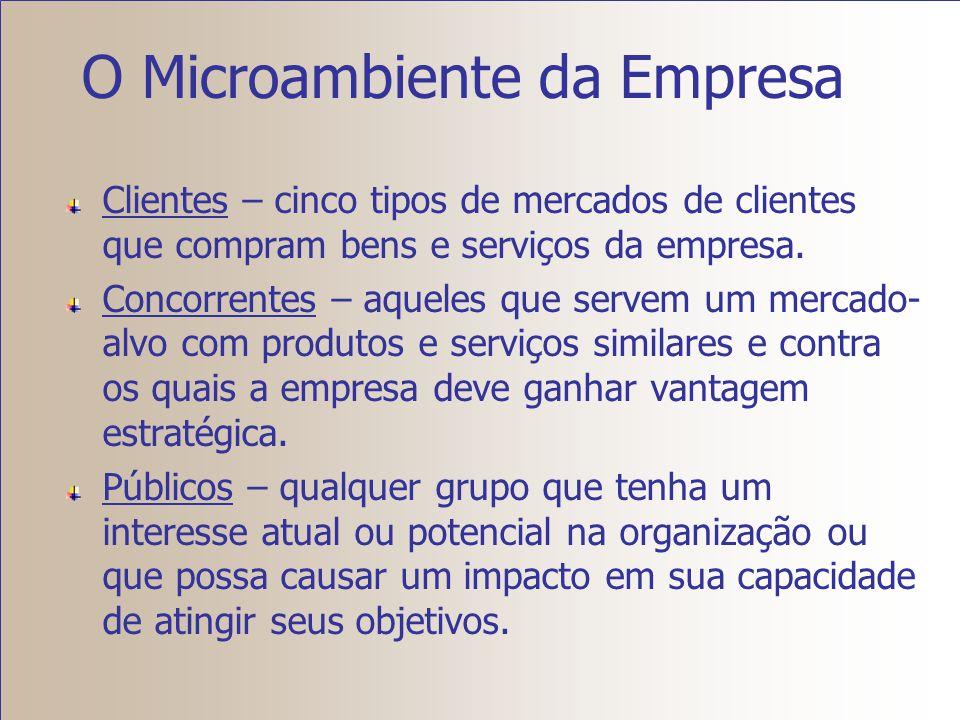 O Microambiente da Empresa Ambiente interno da empresa – áreas funcionais dentro da empresa que têm um impacto sobre os planos e as ações do departame