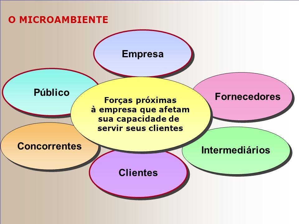 O Microambiente da Empresa Clientes – cinco tipos de mercados de clientes que compram bens e serviços da empresa. Concorrentes – aqueles que servem um