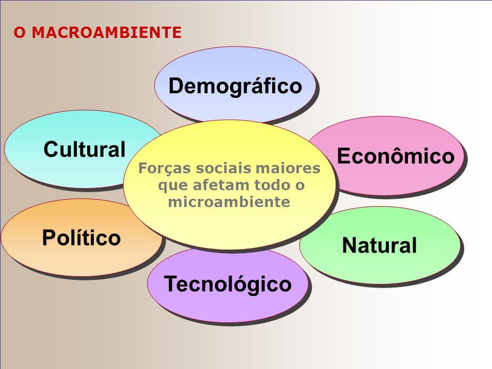  Tecnológico: forças que criam novos produtos e oportunidades de marketing  Político: leis, agências governamentais e grupos de pressão que influenc