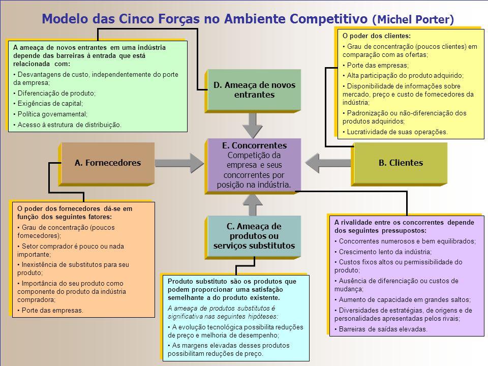 Modelo das Cinco Forças no Ambiente Competitivo (Michel Porter) O modelo de Porter envolve a interação de cinco forças competitivas, a saber: (1) pode